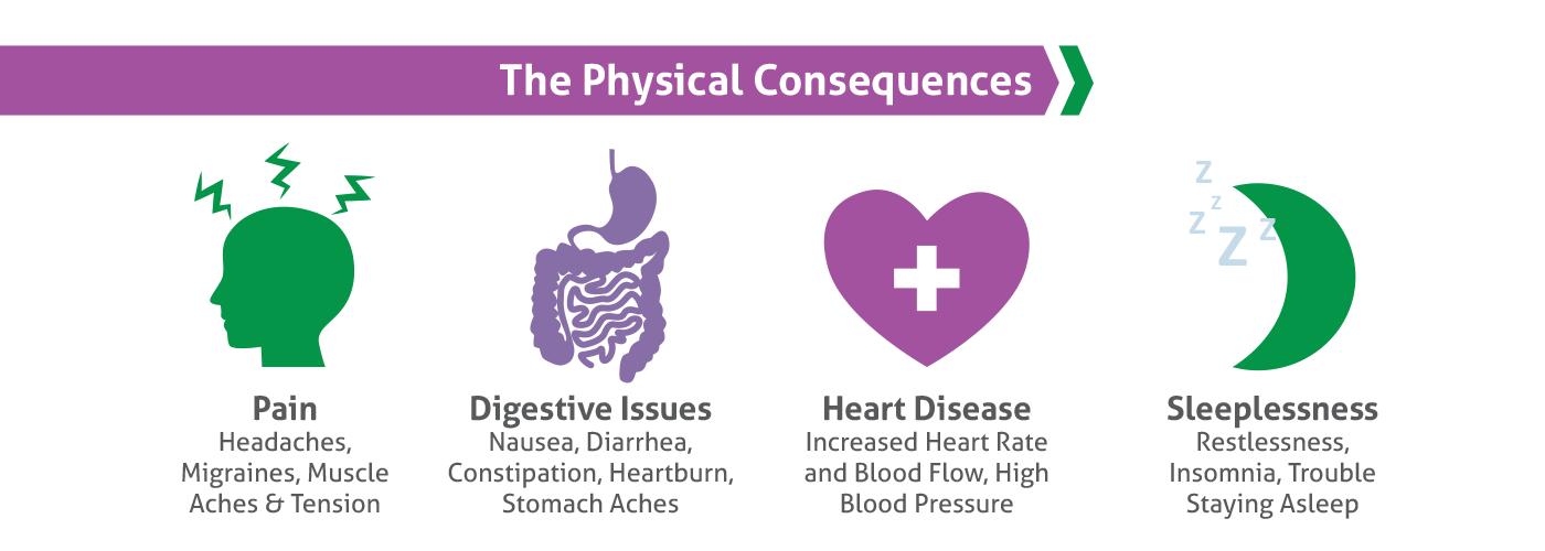 Amare_Physical_Consequences_Icons