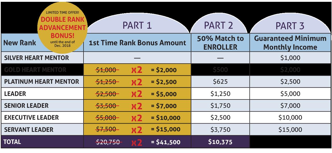 Rise To Servant Leader Bonus Chart (image)